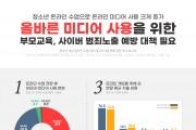 온라인수업 전환 후 청소년 온라인·미디어 사용 '급증'