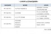 북한, 1∼4차 의료기관서 고려의학과 설치 및 고려의사 활용