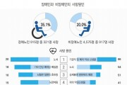 장애인, 비장애인 비해 뇌혈관질환 4배‧암 5배 유병률 높아