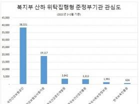 보건복지부 산하 준정부기관 관심도 1위는 '건보공단'