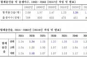 """""""합계출산율 전망 오류…정책에 악영향"""""""
