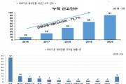 코로나19에도 한국 의료 해외진출 증가세