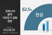 코로나19 방역 거리두기 강화 '찬성' 62.5% vs '반대' 34.4%