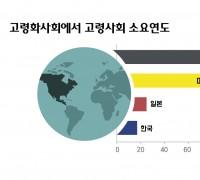 [FACT Sheet] 고령층의 의료 이용!