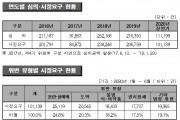 올해 상반기 방통심의 결과 '불법 식・의약품' 정보 18.2% 차지