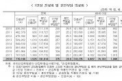 '20년 65세 고령인구 812만5000명…전체인구의 15.7%