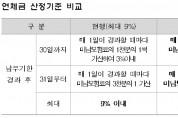 건강보험료 연체금 상한선 9% → 5%로 인하