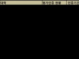 대전대·부산한의전, 한의학교육 평가·인증서 '6년' 획득