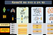 UNIST, 한국인 1천명 게놈 공개
