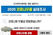 코로나 우울로 신음하는 대한민국…반년새 16.9%p 급증