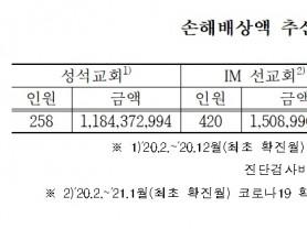 건보공단, 성석교회·IM선교회 상대 구상금 청구소송