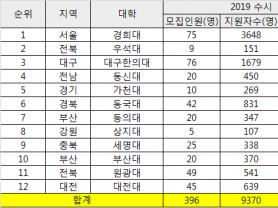 한의과대학 2020 수시 최종경쟁률 29.16:1
