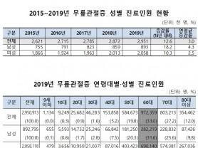 '19년 무릎관절증 진료비 '1조6824억원'…'15년 대비 47.6% 증가