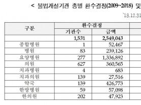 """남인순 의원 """"사무장병원 피해액 10년간 2.5조원"""""""