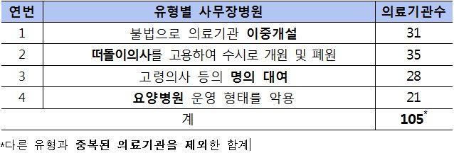 금감원, 불법 사무장병원 보험사기 기획조사 나선다