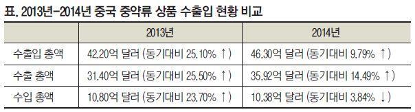 2014년 중국 중약류 상품 수출입 현황 분석