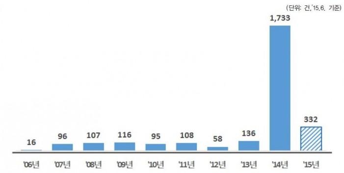 한 달 앞으로 다가온 국감…복지위 이슈는?