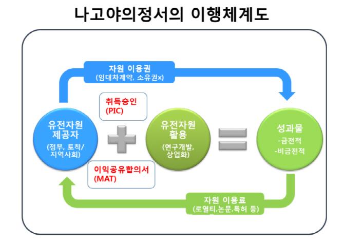 한국, 나고야 이후 어떻게 대비해야 하나