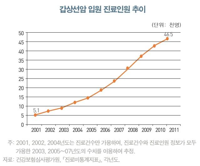 OECD 보건국장, 한국 의료비의 20%는 불필요한 수술·입원