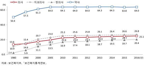 여한의사 비율 최초 20% 돌파