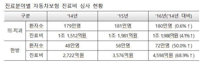 한의자동차보험 진료 환자수 및 진료비 증가세 '꾸준'
