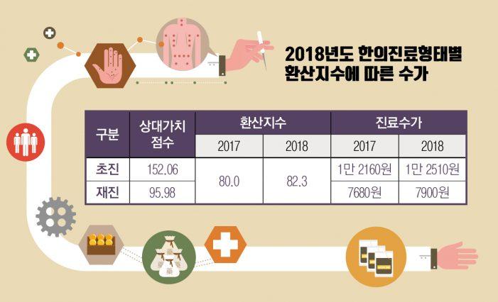 2018 한의건강보험 수가 '2.9%' 인상