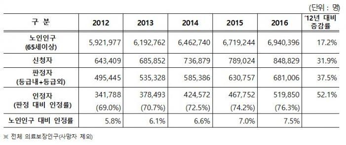 지난해 노인장기요양보험 인정자 '52만명' 집계