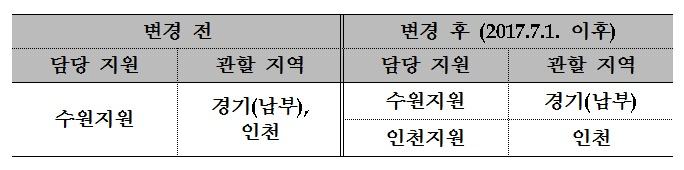 심평원 인천지원, 지난 1일부터 업무 '본격 개시'