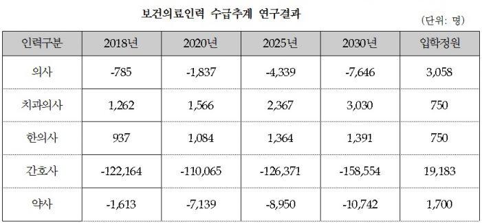 내년 한의사 937명 과잉공급…양의사 785명, 간호사 122,164명 부족
