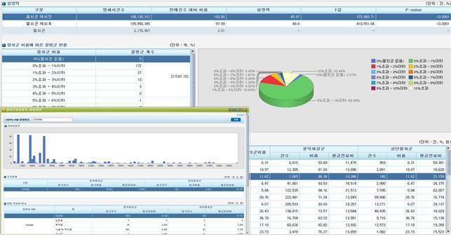 환자분류체계 정보분석 자동화 시스템 '첫 발'