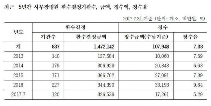 사무장 병원·약국 부당수령액 최근 5년간 '1조7042억'