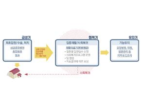 中은 재활의료서비스에 중의약 적극 활용하는데 한국은 한의약 배제?