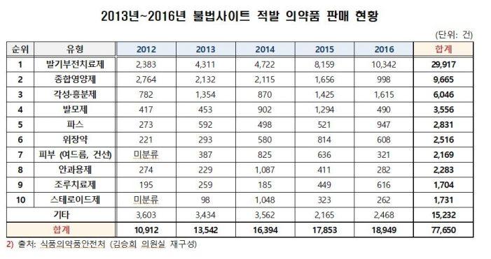 불법사이트 통한 의약품 판매, 매년 증가