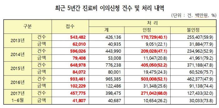 심평원 진료비 심사 불신 가중…이의신청 3년 새 72%↑