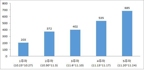 연명의료 시범사업 실시 1개월 만에 사전연명의료의향서 2197건 접수