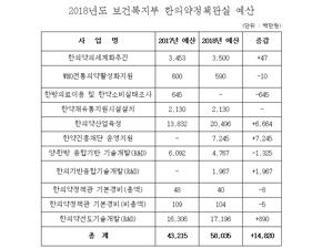 2018년도 복지부 한의약 예산 580여억원 확정