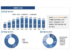 2029년까지 치매연구개발사업에 1조1054억원 투입