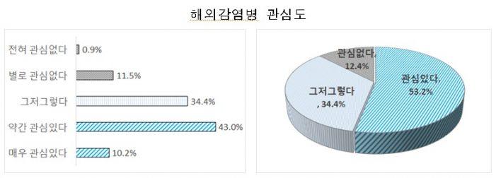 국민 38.6%, '해외 감염병 난 안 걸려' 생각