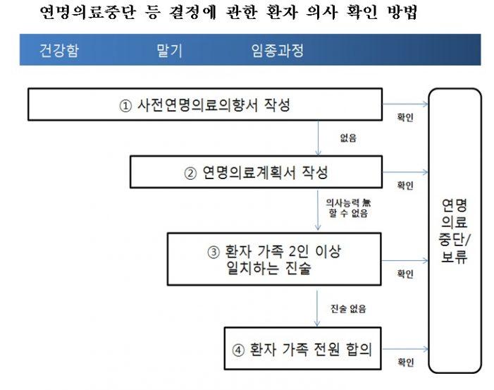 건보공단, 사전연명의료의향서 등록기관 역할 수행