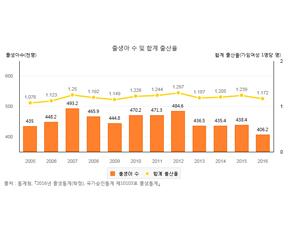 출산율 1.05명 '역대 최저', 주목되는 '한의난임치료'