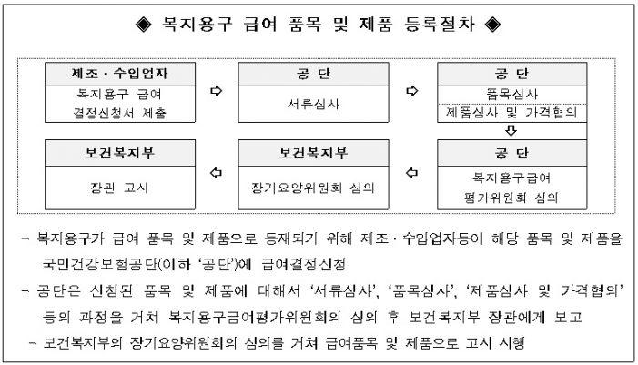 노인장기요양보험 복지용구 신규 품목·제품 접수