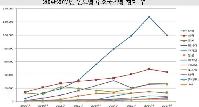 지난해 외국인환자 전년 대비 12% 감소…한의는 12.9% 증가