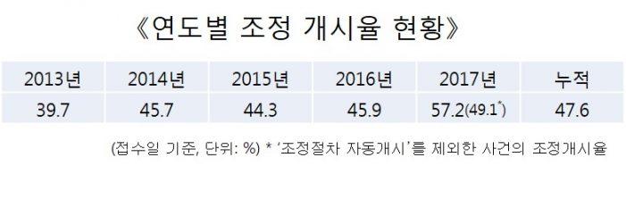 2017년 의료분쟁 조정개시율 57.2%…전년대비 11.3%p 증가