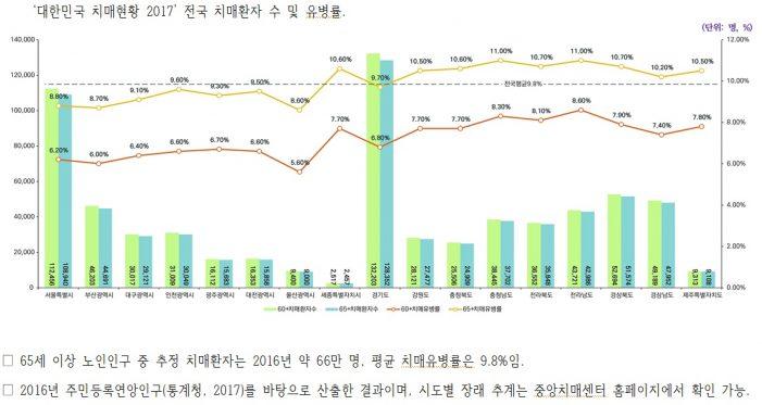 치매환자 1인당 연간 관리비용 '2054만원'