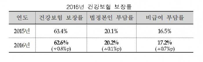 2016년 건강보험 보장률 '62.6%'…전년대비 0.8%p 감소