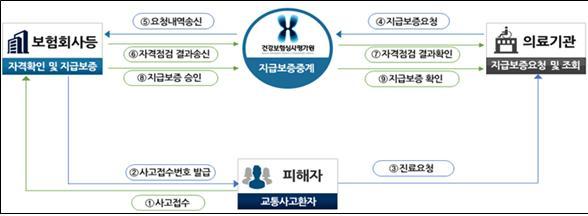 의료기관, 자동차보험 환자 '지급보증번호' 확인 쉬워진다
