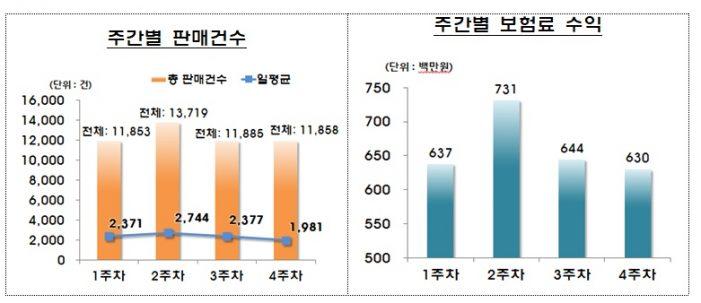유병력자 실손의료보험, 출시 1개월간 '4만9315건' 판매