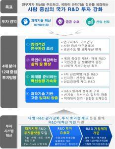 2019년 국가연구개발사업 예산 배분·조정 '착수'