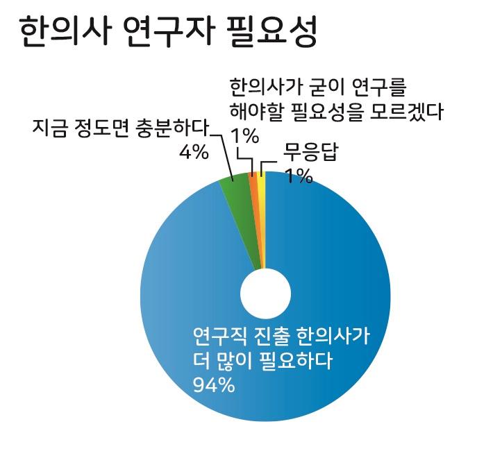 """한의사 연구직 진출 확대 """"처우 개선 문제 해결이 최우선"""""""