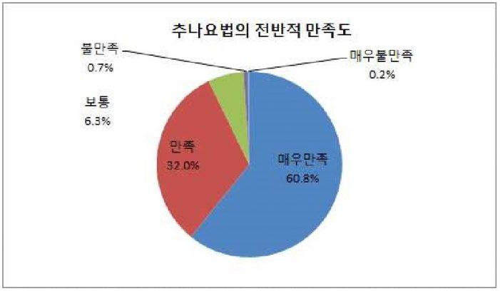 추나요법 시범사업 결과 국민의 92.8%가 만족감 표시